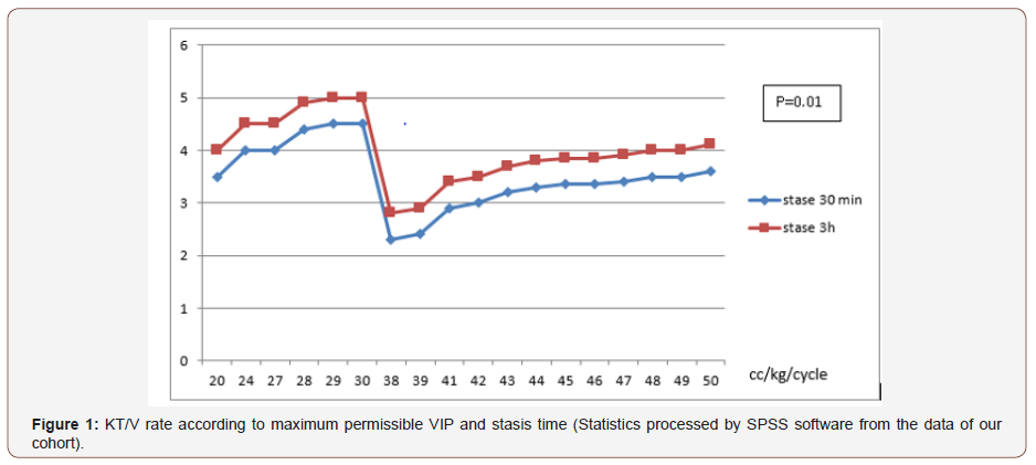 Peritoneal Dialysis in Emergency in Children:Mono Centric