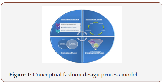 Development Of Innovative High Fashion Collection Via Conceptual Design Process Model Iris Publishers