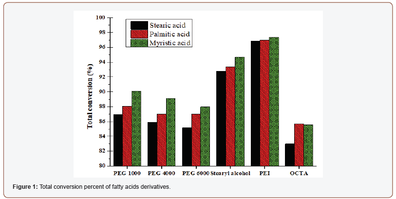 Saturated Fatty Acids Derivatives as Assistants Materials