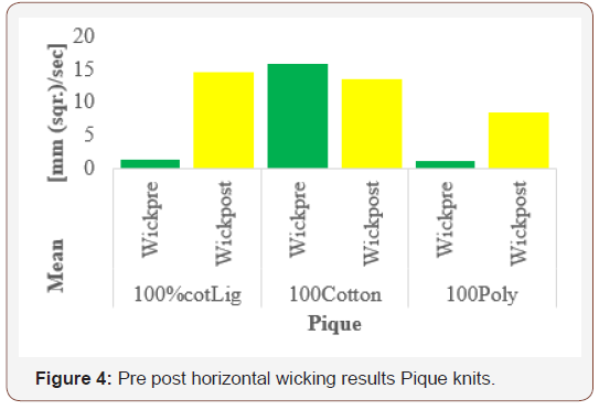 Pre Post Washing Comparison For Horizontal Wicking Behavior Of Three Types Of Knits In Different Fiber Contents Iris Publishers