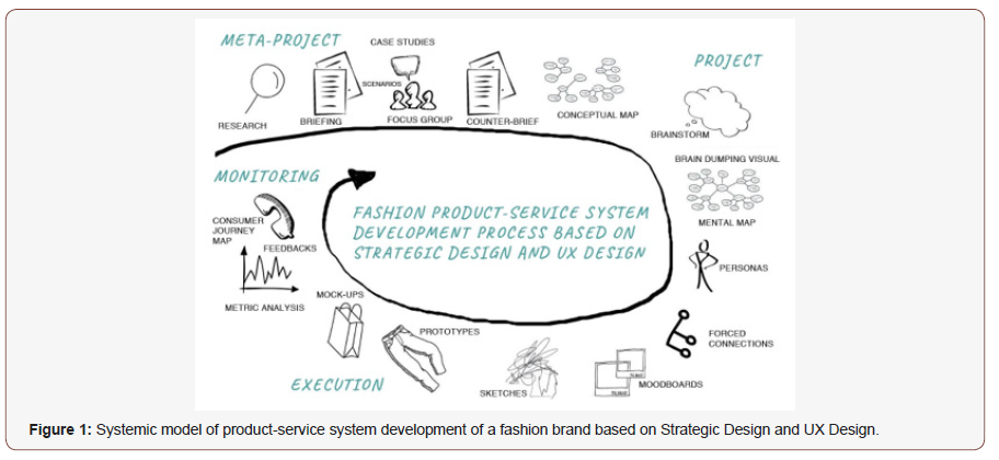 Strategic Design And Ux Design Approaches In The Development Of Fashion Design Systems Products Iris Publishers