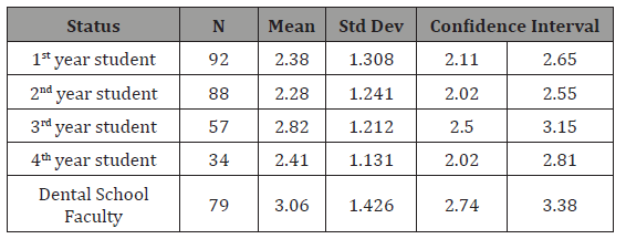 Individual Preferences on Grading Systems in Dental Schools