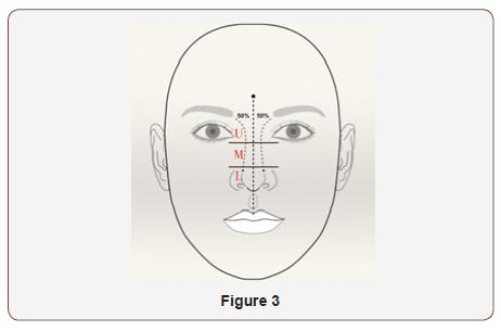 Classification of Nasal Deviation