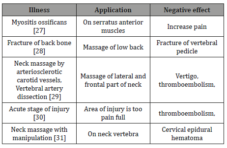 Massage and Its Effect on Some Health Conditions | Iris